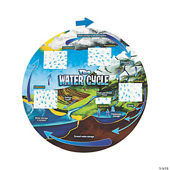 12 Water Cycle Wheels
