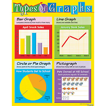 Types of graphs learning chart oriental trading discontinued