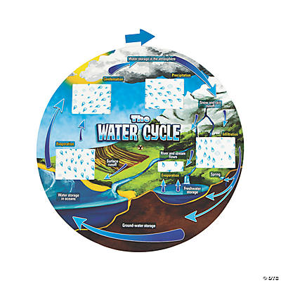 Water Cycle Wheels