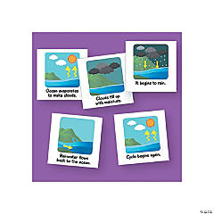 Magnetic Graphics - The Water Cycle